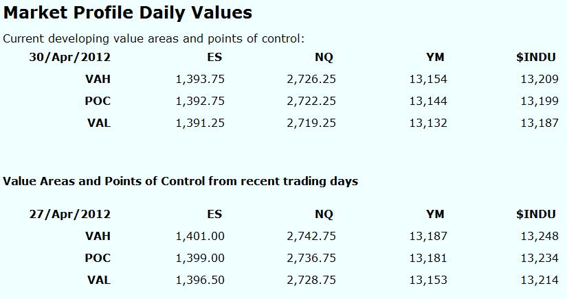 Market Profile Features